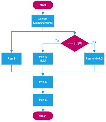 InnovateFPGA   APJ   AP028 - Attitude and Heading Reference