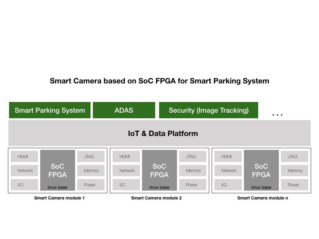 Innovatefpga Apj Ap037 Auto Parking Space Detection Based On Fpga Block Diagram Linux