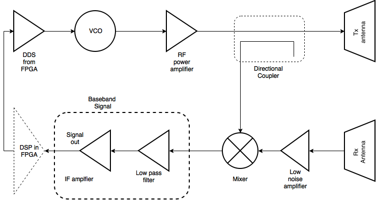 InnovateFPGA | APJ | AP050 - Compact Short Range FMCW Microwave