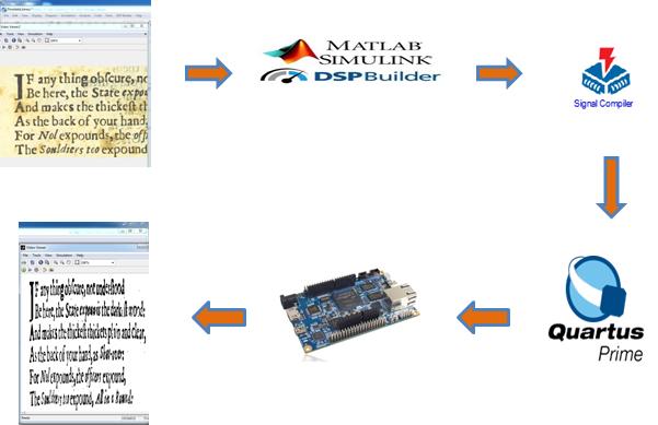 InnovateFPGA | EMEA | Projects