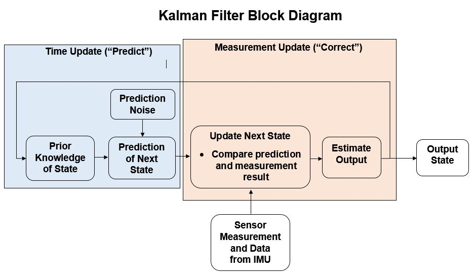 block diagram  the kalman filter is essentially a feedback estimation  system  there are two steps that the kalman filter takes  the first is to  calculate a