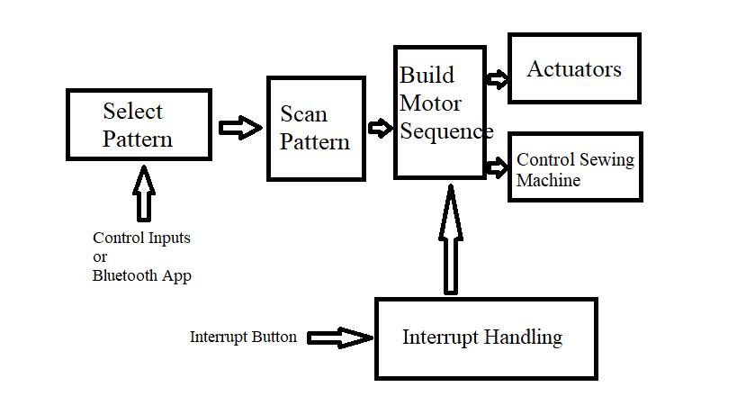 InnovateFPGA | APJ | AP089 - Automated Sewing Machine
