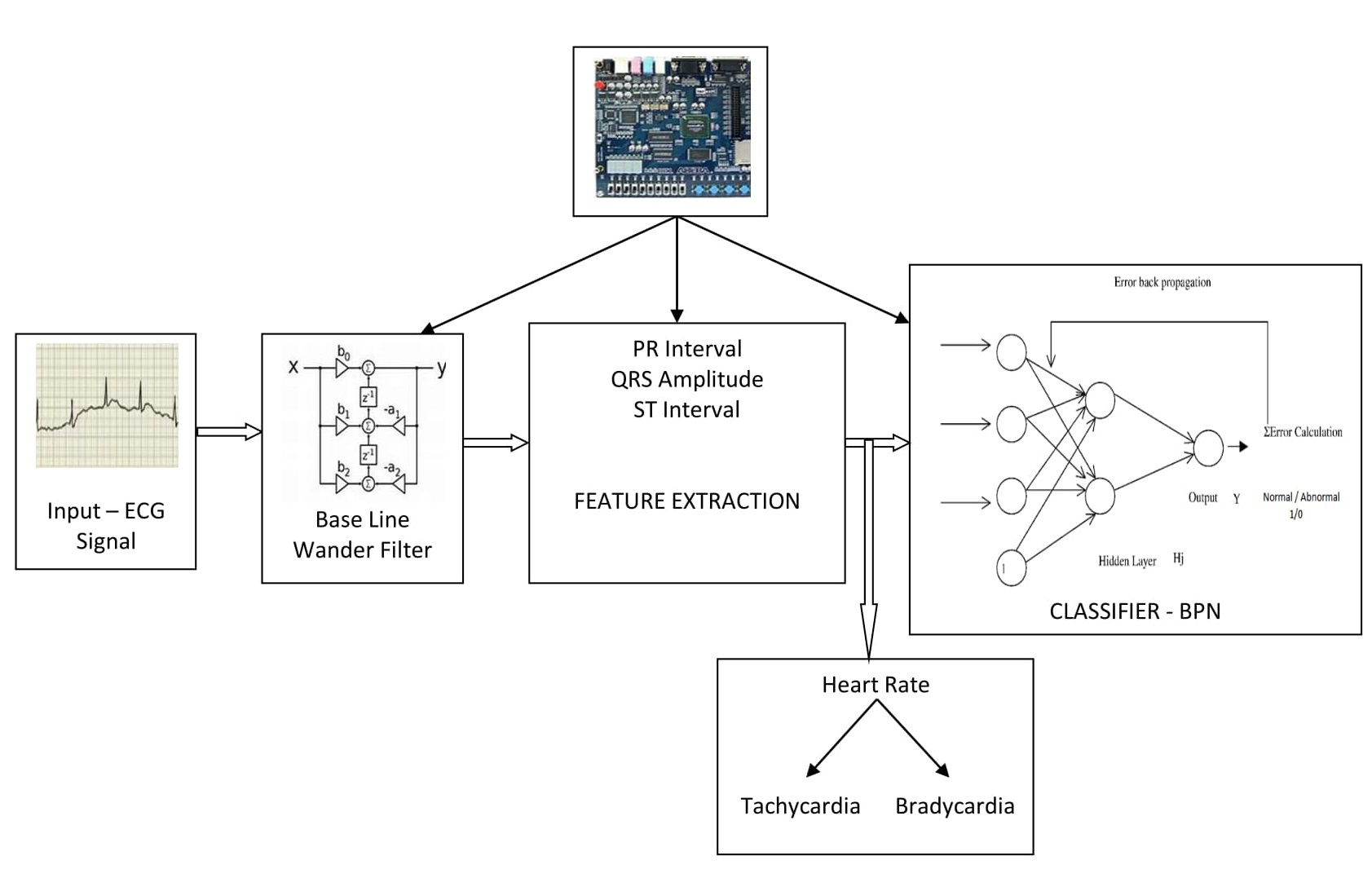 Innovatefpga apj ap099 fpga based ecg signal baseline wander block diagram ccuart Choice Image