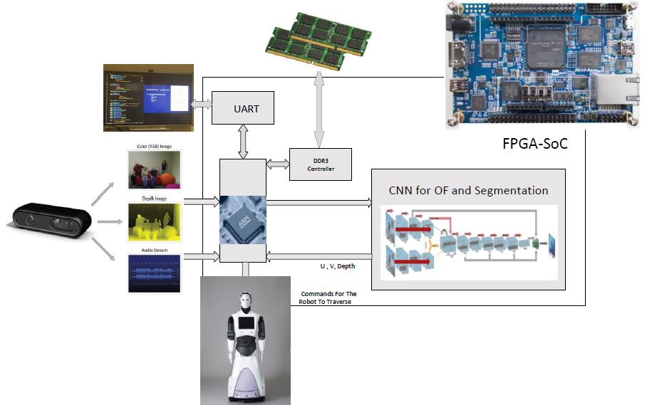 InnovateFPGA | APJ | AP113 - An Embedded Real-time Obstacle