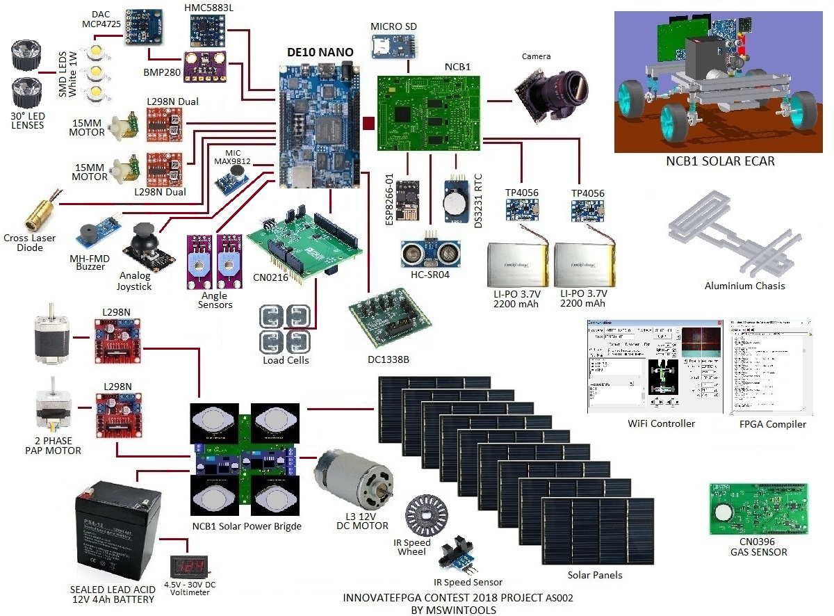InnovateFPGA   Americas   AS002 - Computer Design, Robotic