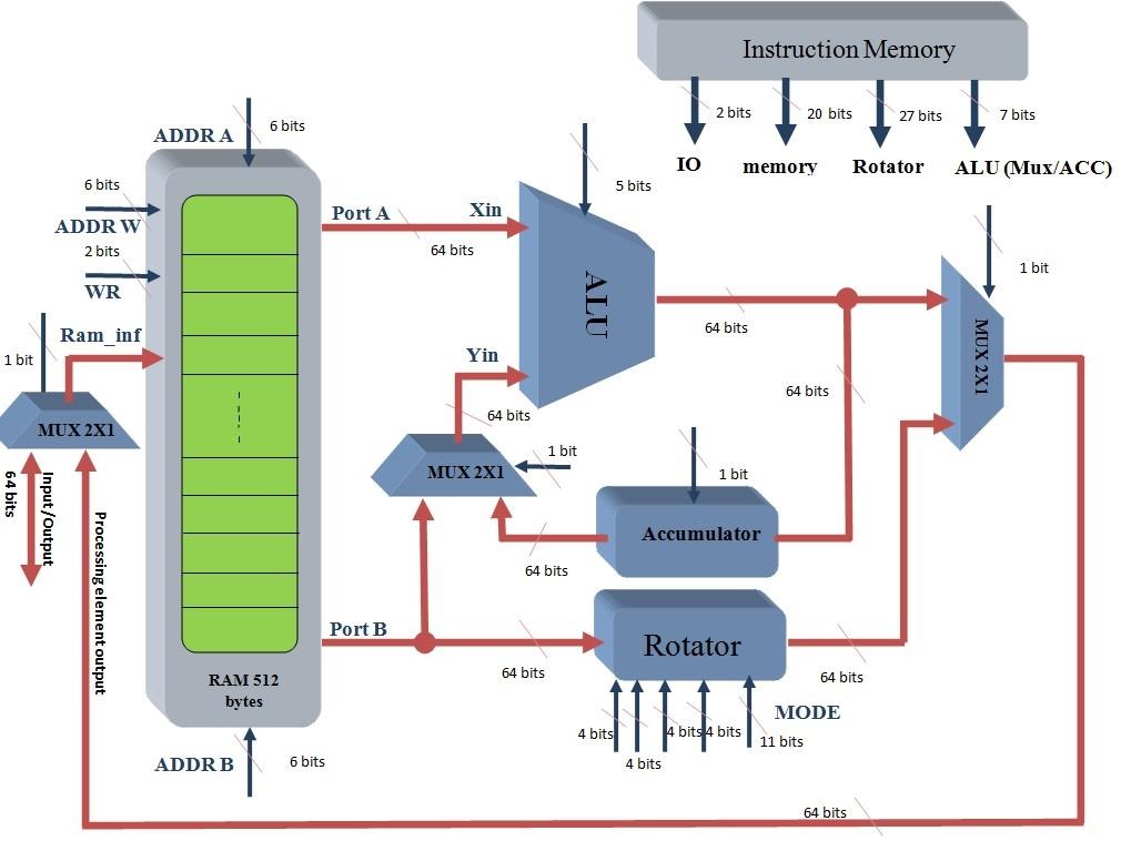 Implementation Of Multi-user Fpga Environment Over TCP-IP