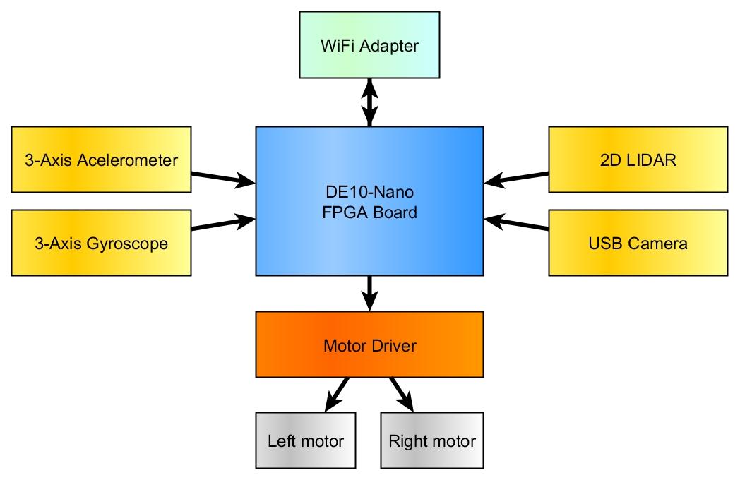 innovatefpga americas as028 fpga robotics platform for rh innovatefpga com