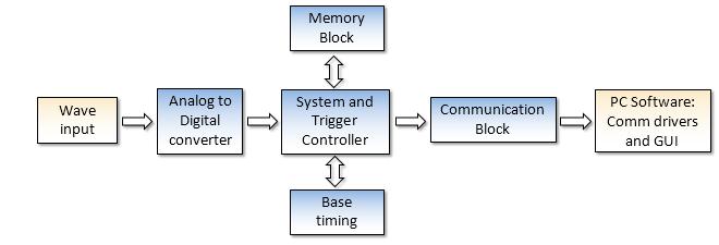InnovateFPGA | Americas | AS033 - Reconfigurable virtual