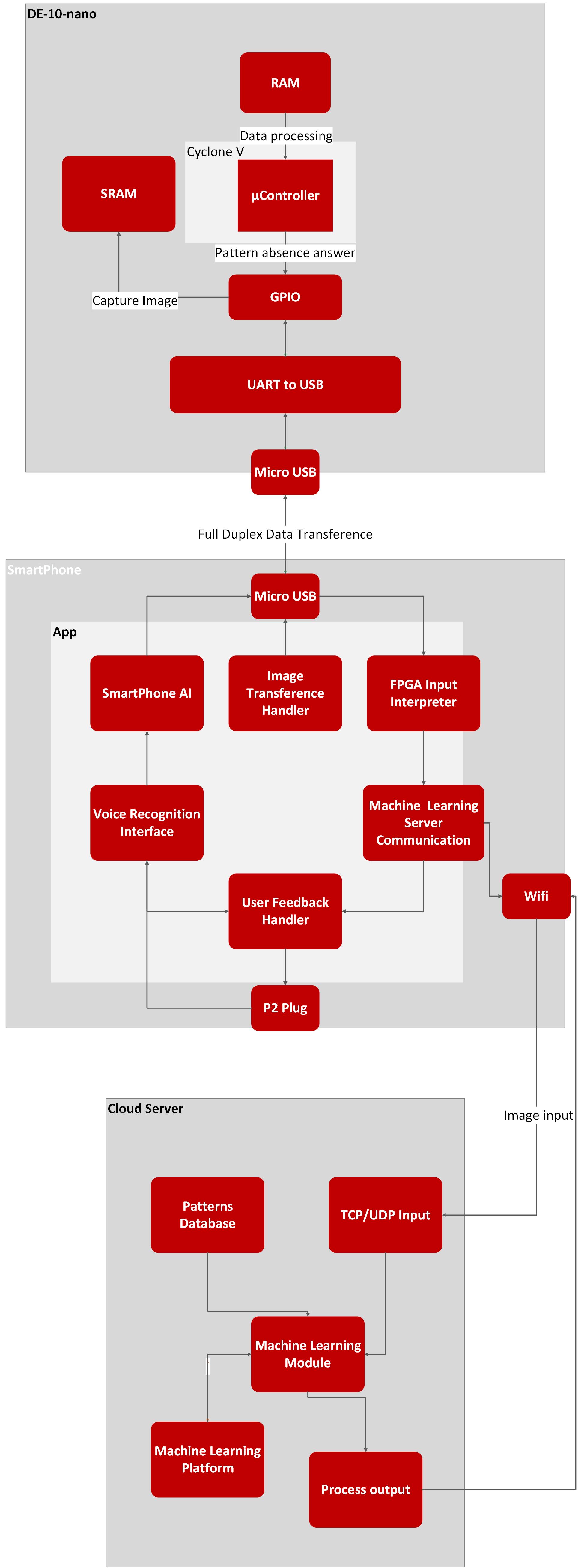 InnovateFPGA | Americas | AS048 - Scenarium - Machine Learning ...