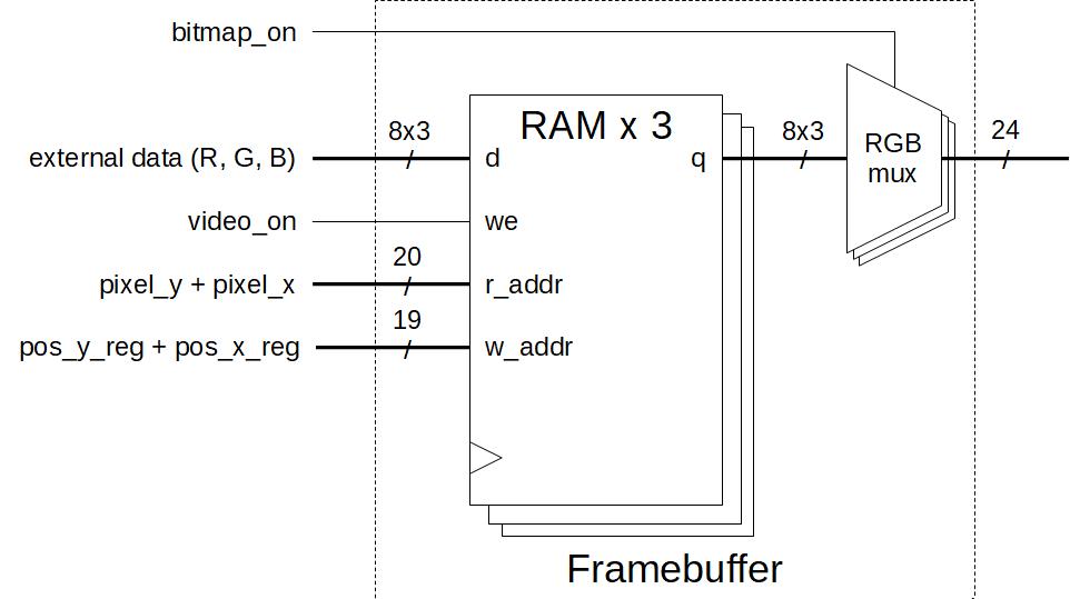 InnovateFPGA | EMEA | EM016 - Augmented Reality with DLPs