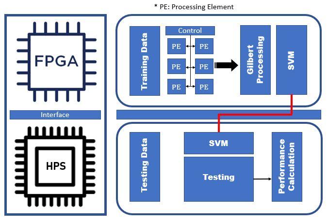 InnovateFPGA | EMEA | EM046 - Optimized Epilepsy Detection