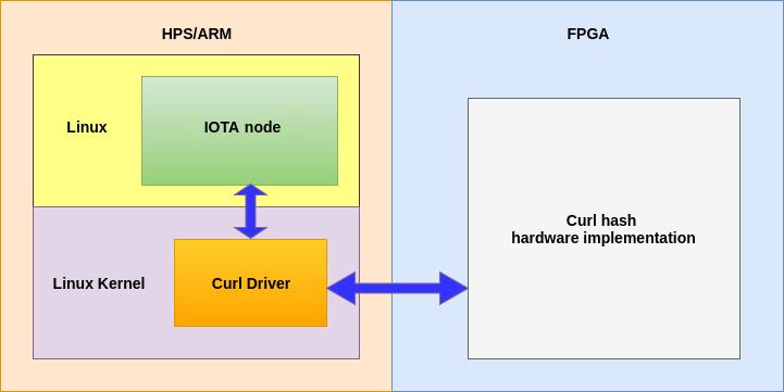 InnovateFPGA | EMEA | EM080 - Hardware acceleration of