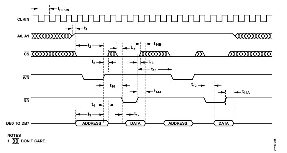 InnovateFPGA | EMEA | EM087 - Motor control module by position