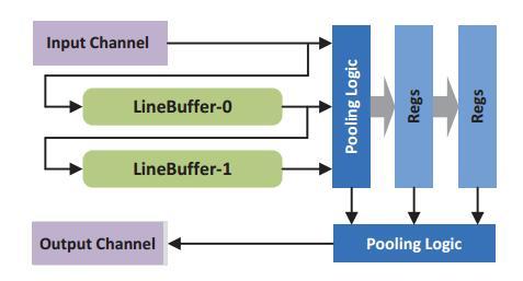 InnovateFPGA | Greater China | PR022 - An OpenCL-Based FPGA