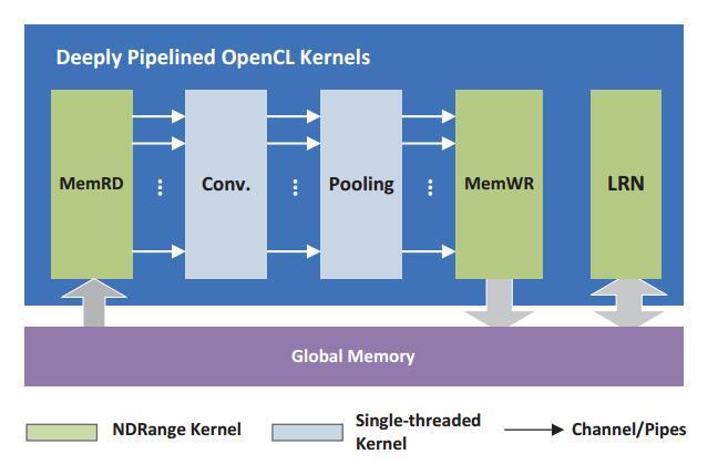 InnovateFPGA   Greater China   PR022 - An OpenCL-Based FPGA