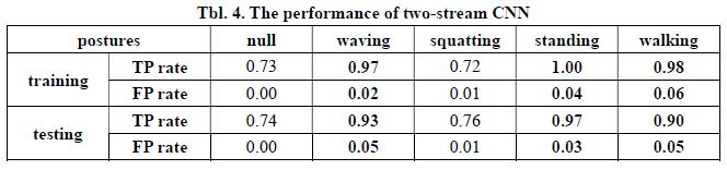 InnovateFPGA | Greater China | PR023 - Posture Recognition Based on