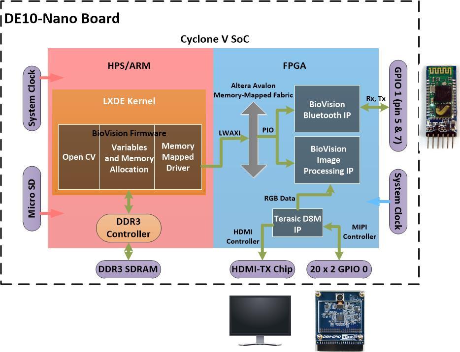 InnovateFPGA | Greater China | PR051 - BioVision