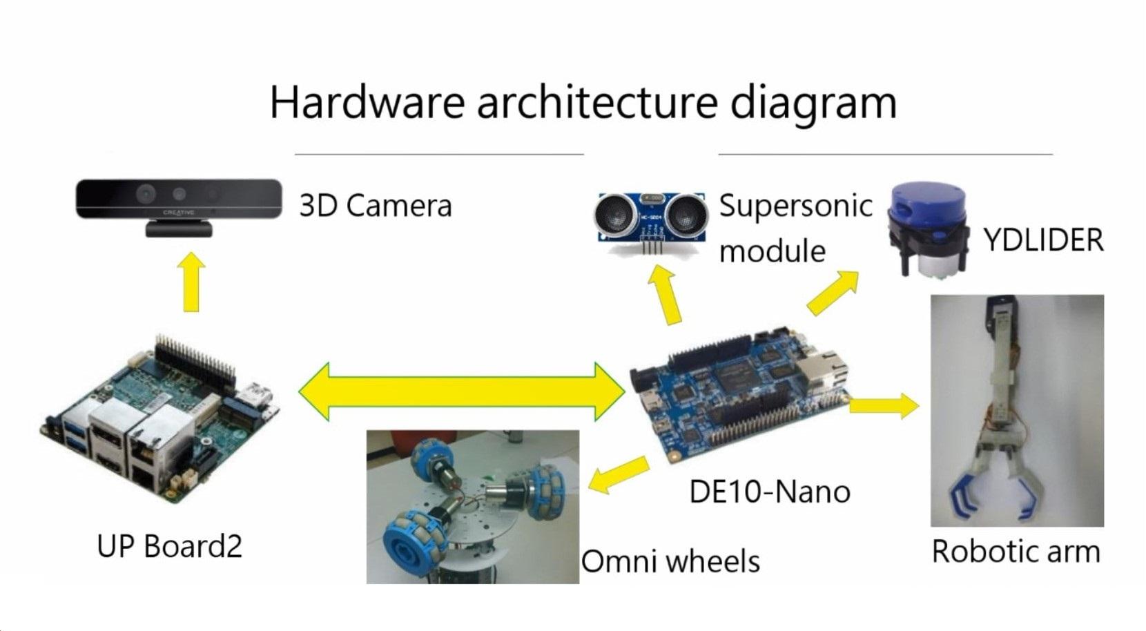 InnovateFPGA   Greater China   PR063 - 拾荒機器人