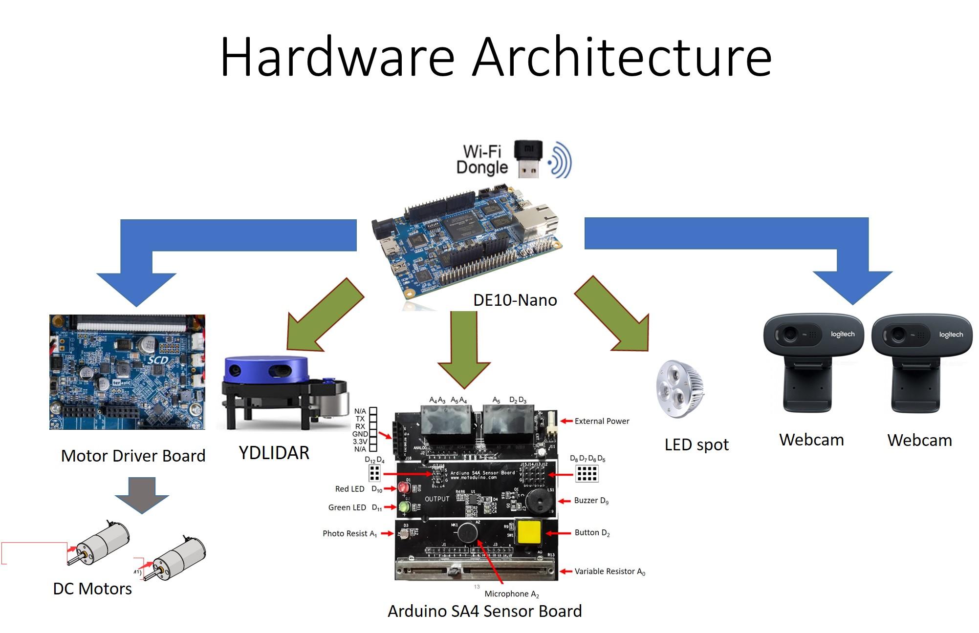 InnovateFPGA | Greater China | PR081 - 物聯網探險車