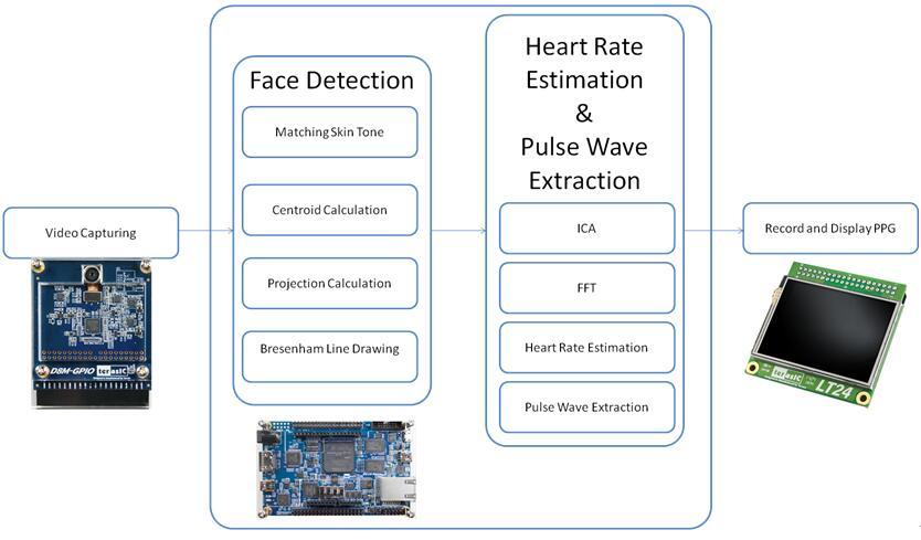 InnovateFPGA | Greater China | PR095 - Application of Face