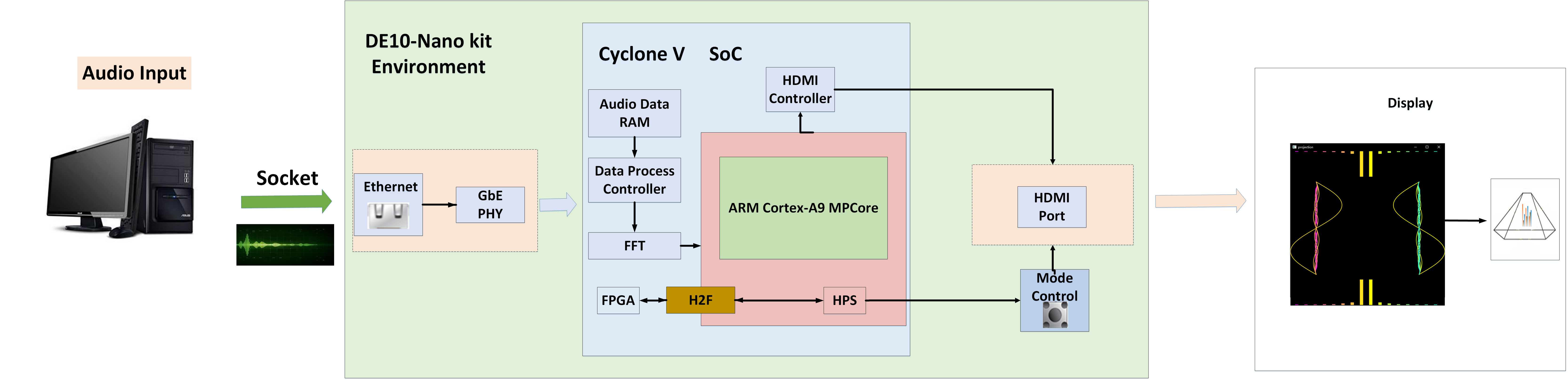 InnovateFPGA   Greater China   PR109 - 音频图像处理及其全息显示(3D