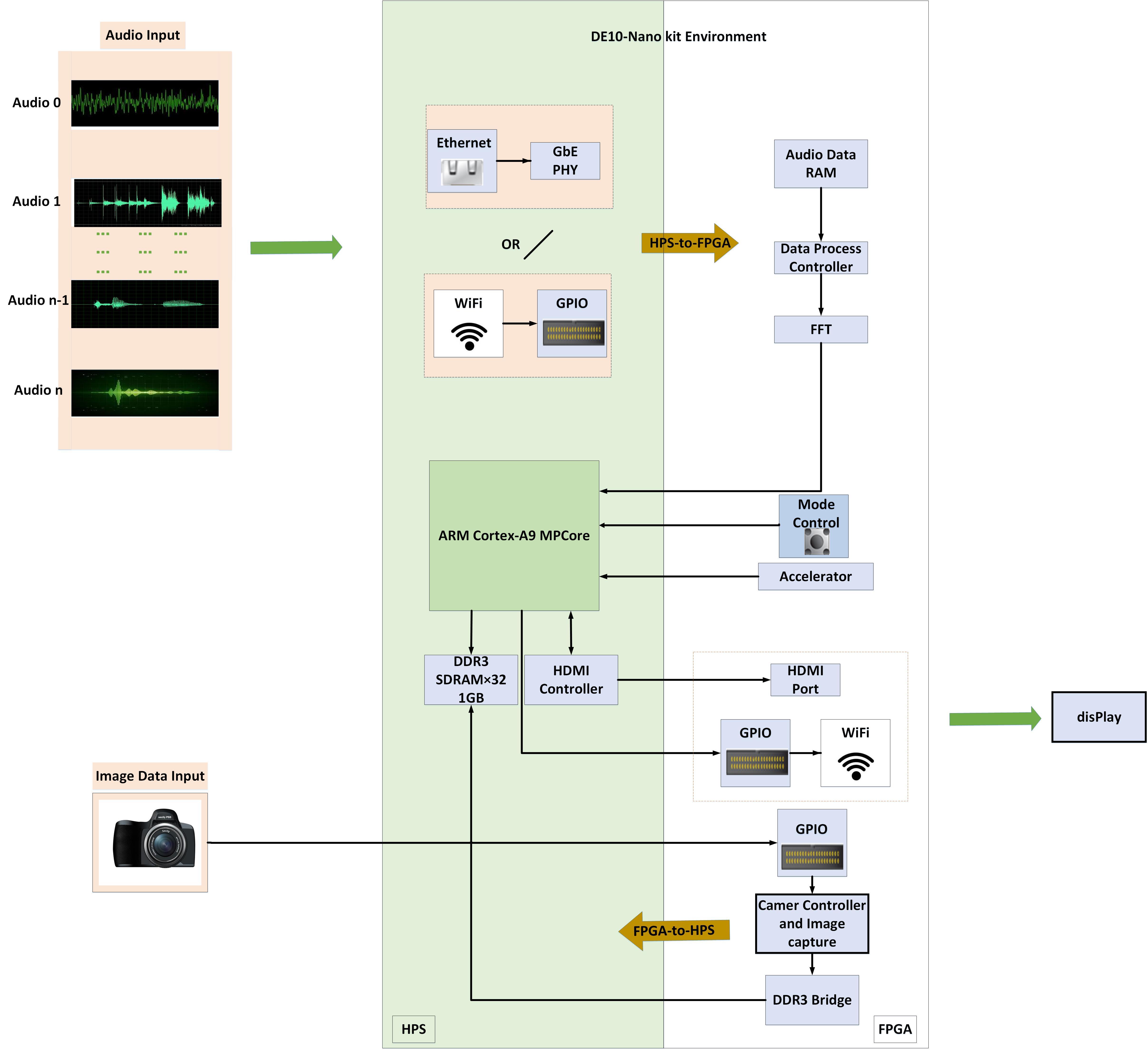 InnovateFPGA   Greater China   PR109 - 音频图像处理及其全息显示(3D Holographic  Generator System of Audio Spectrum and Actual Object) [ 4416 x 4831 Pixel ]