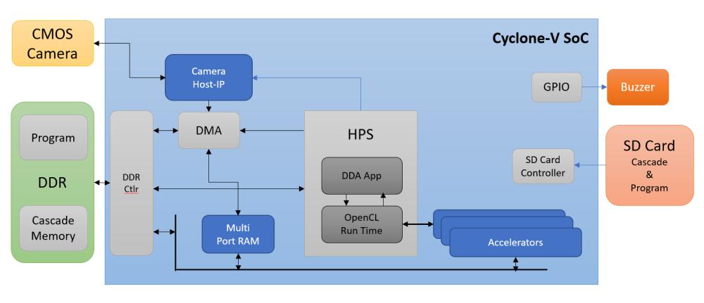 InnovateFPGA   APJ   AP008 - Real Time Drivers Drowsiness