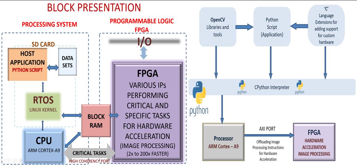 Opencv Ip Camera Python