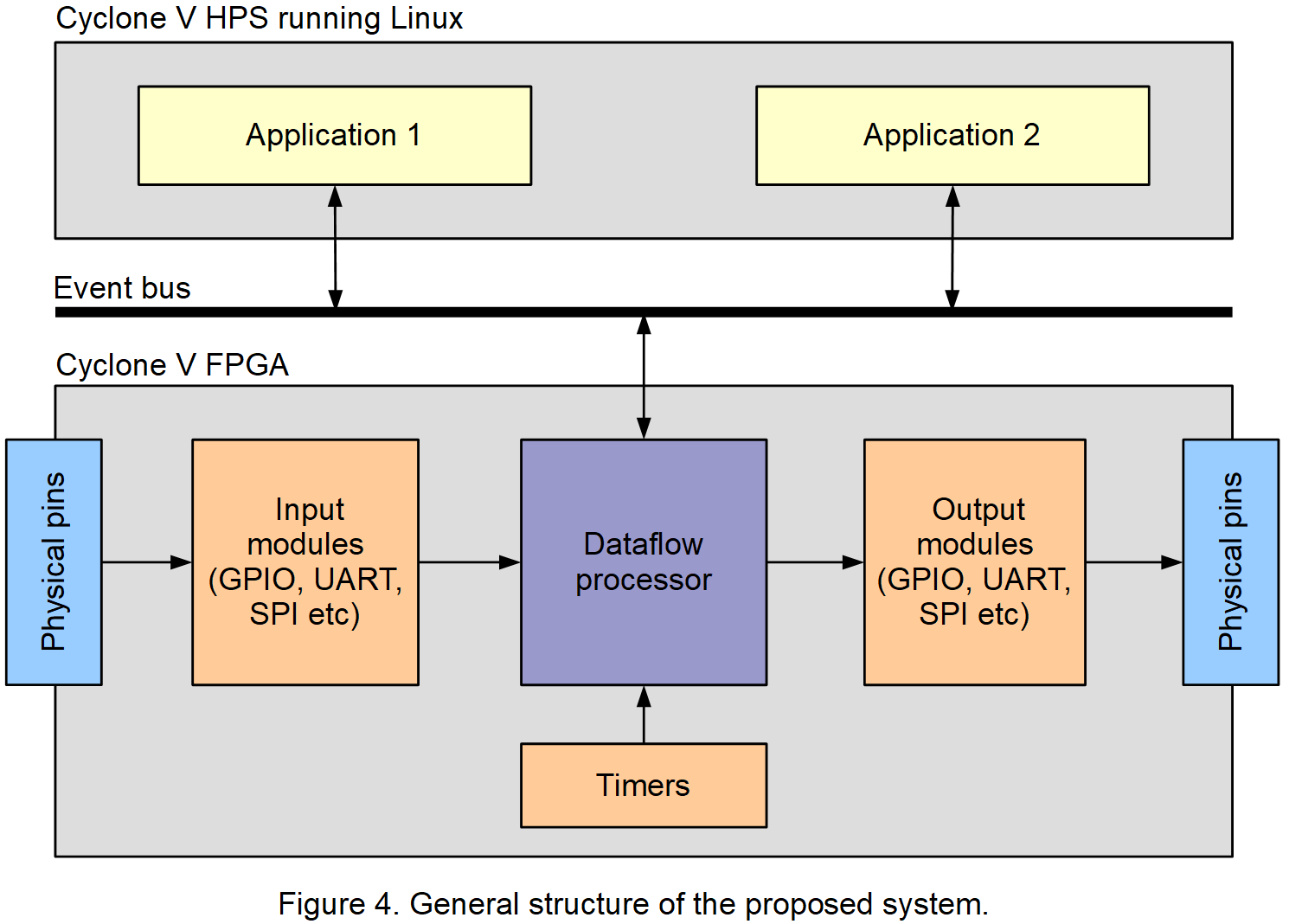 InnovateFPGA   Americas   AS028 - Domain-specific