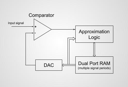 InnovateFPGA | EMEA | EM002 - Successive-approximation-memory (SAM