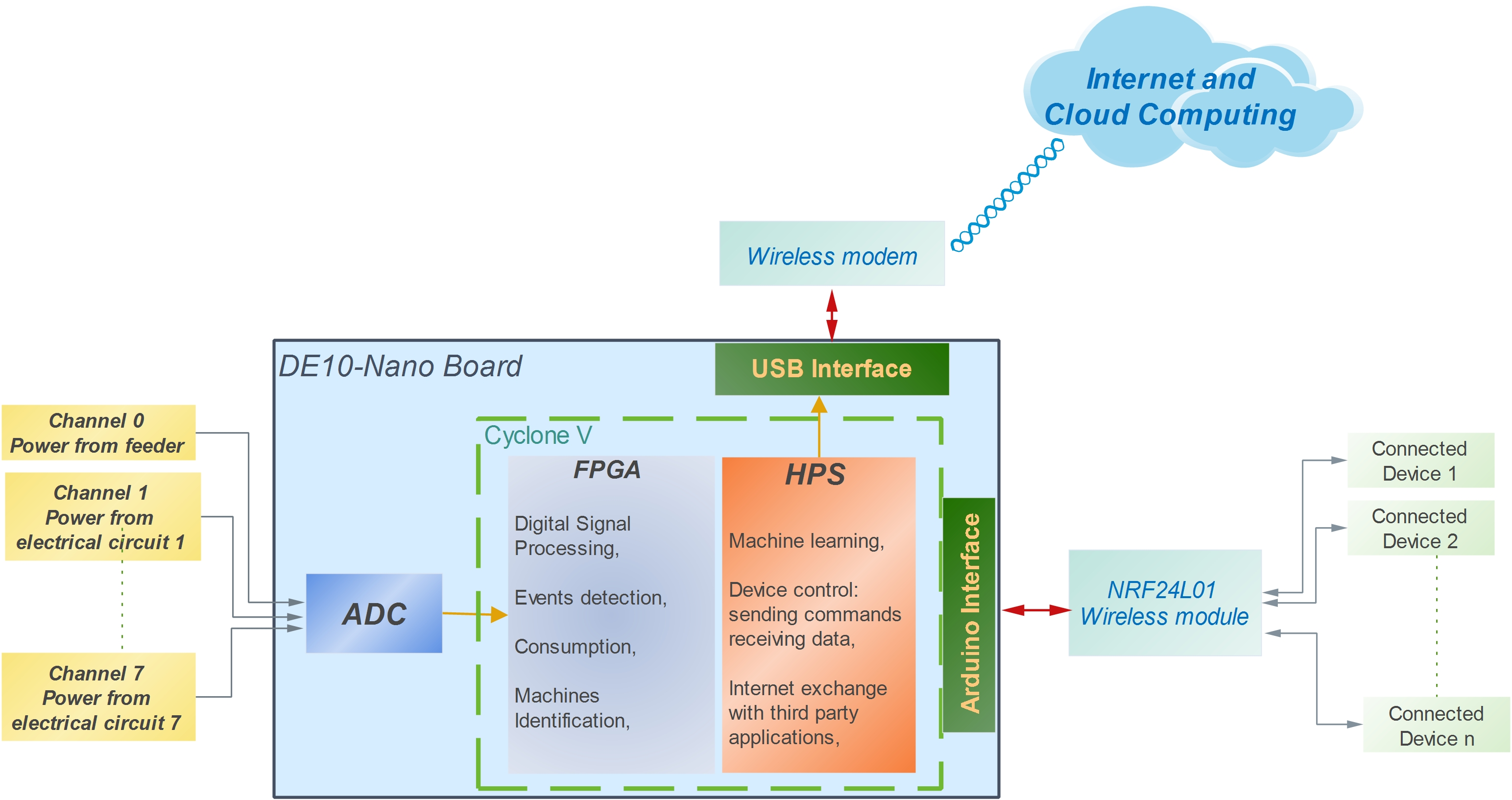 Fig-2: Functional diagram showing environment interactions with DE10-nano board.