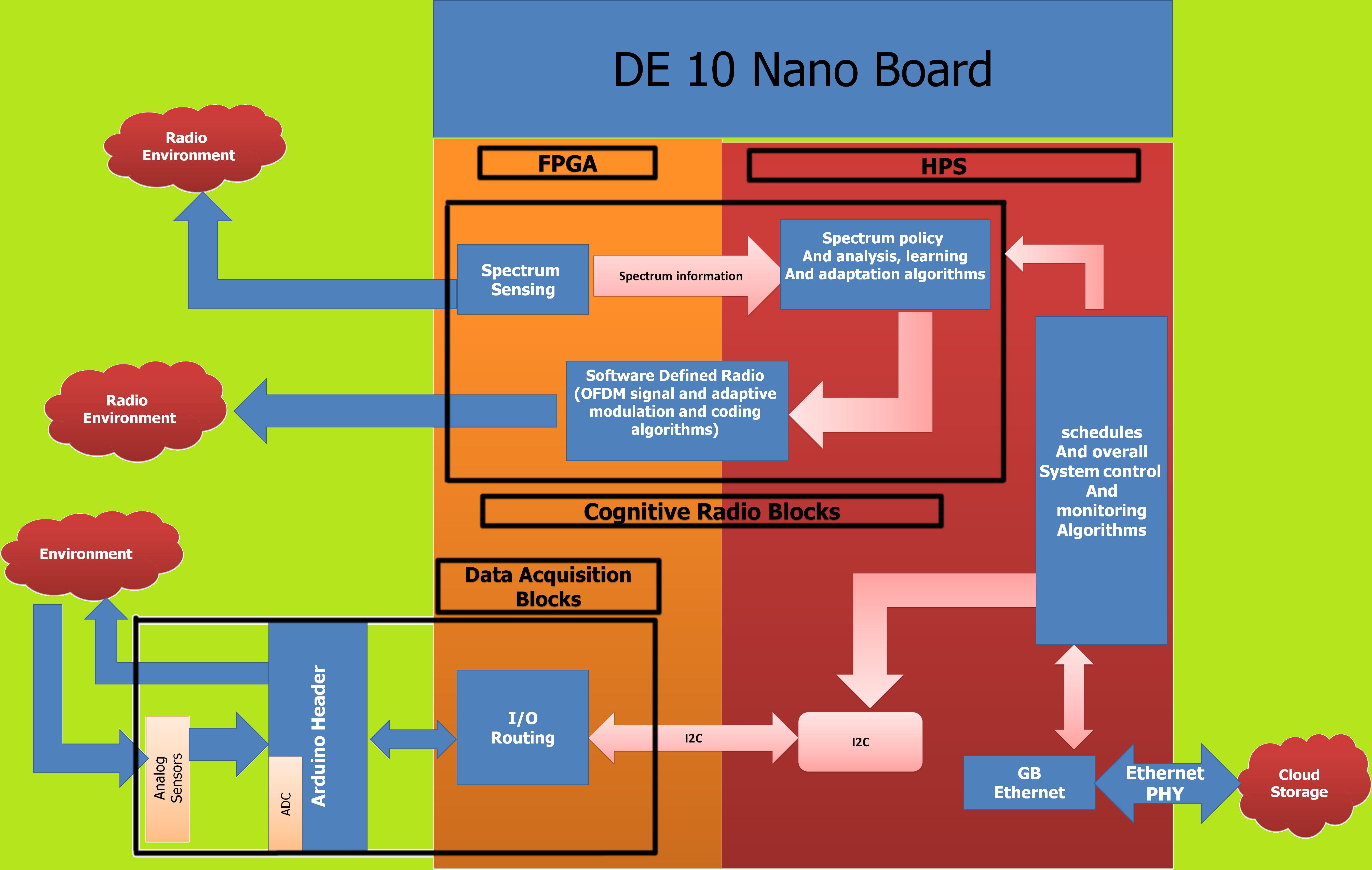 InnovateFPGA   EMEA   Projects