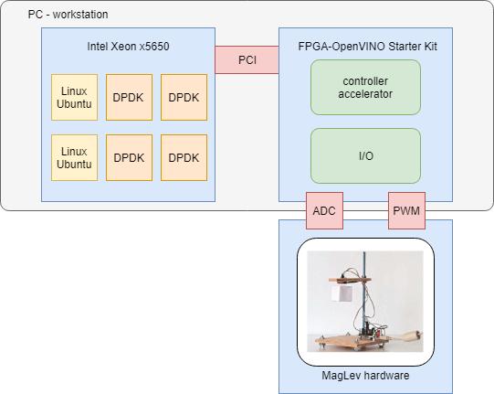 InnovateFPGA   EMEA   EM012 - Reinforcement learning