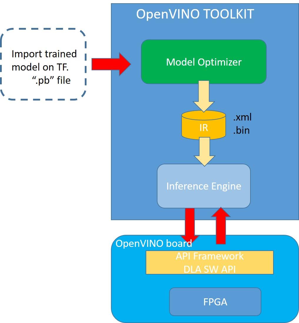 Figure 2: Software flow