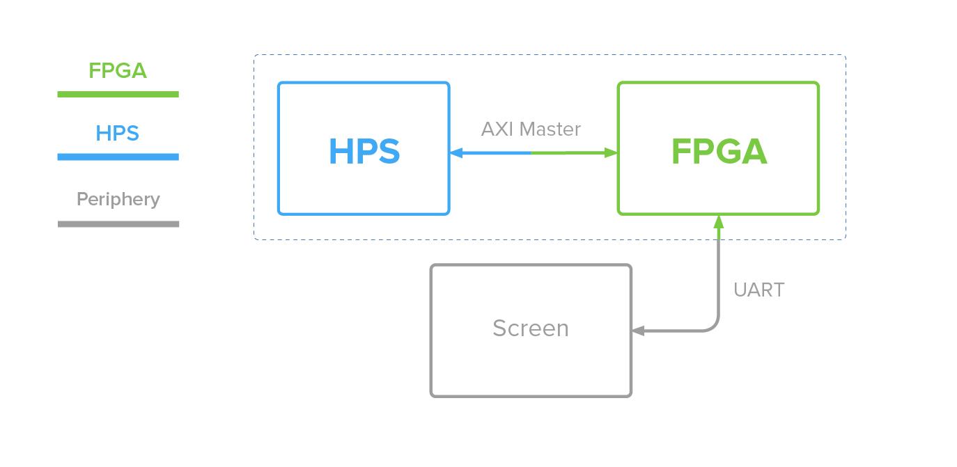 HPS, FPGA, and screen interaction diagram