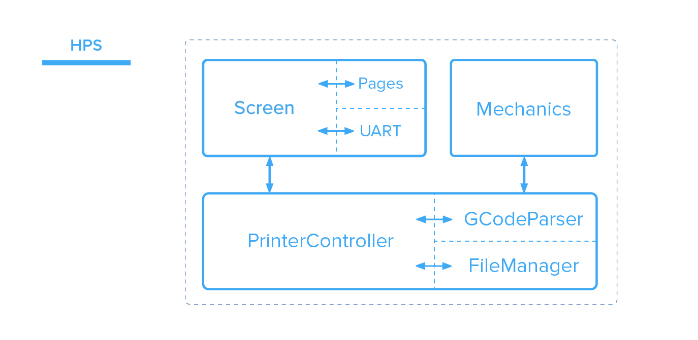 HPS level interaction diagram
