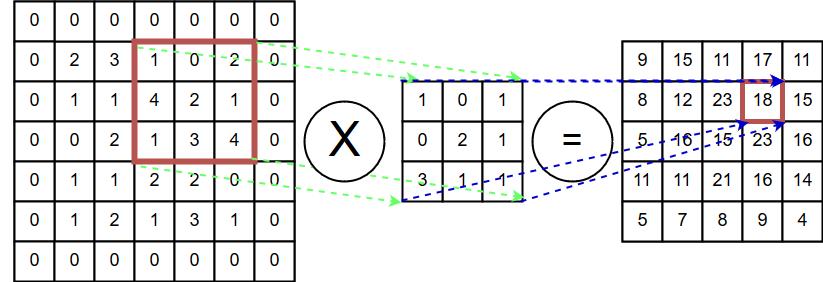 InnovateFPGA | EMEA | EM031 - Real-time video frames classification