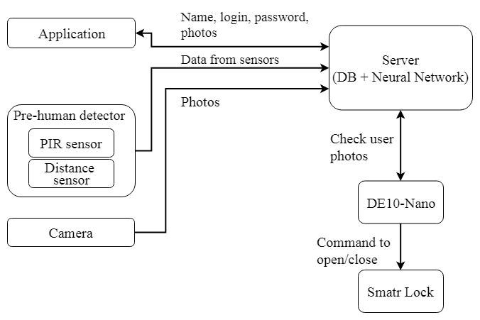 Smart lock working system block diagram