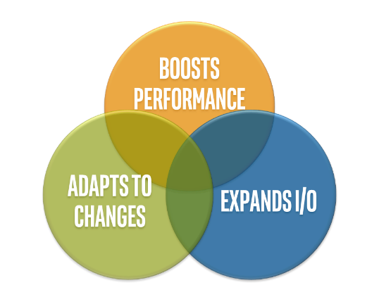 InnovateFPGA   Americas   How it works